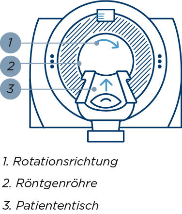 Computertomographie